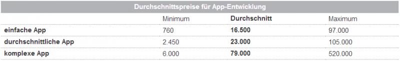 Was eine App kosten kann
