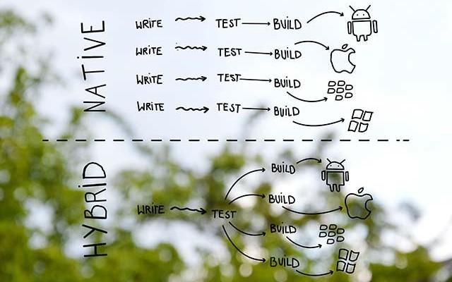 Entwicklungsstrategien Nativer und Hybrider Apps