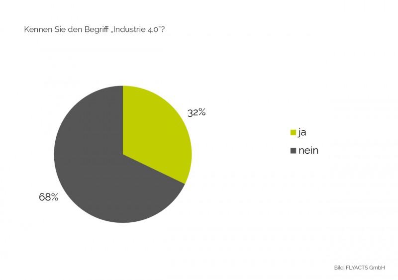 """Bekanntheitsgrad: 68 Prozent der Befragten kennen den Begriff """"Industrie 4.0"""" nicht"""