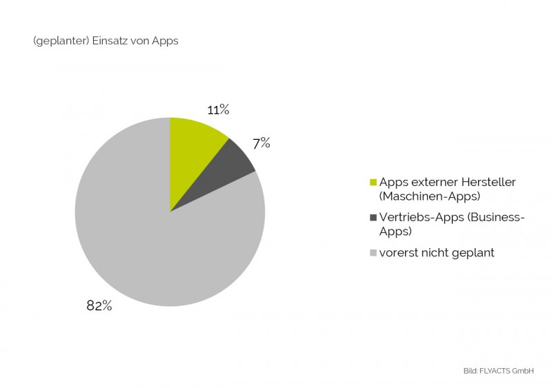 Studie Industrie 4.0: geplanter Einsatz von Apps/ IT-Anwendungen