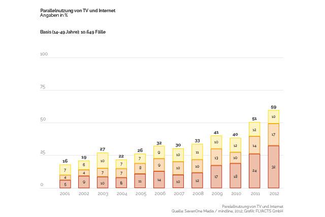 Parallelnutzung von TV und Internet