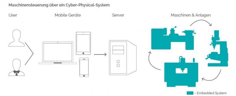 Schematische Darstellung eines Cyber-Physical-Systems (CPS)