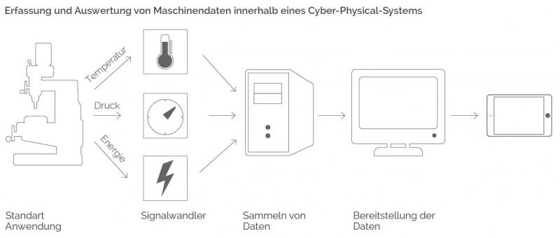 Der Signalwandler als Teil des Cyber-Physical-Systems (Industrie 4.0)