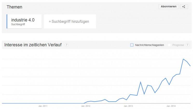 Stark gestiegene Suchanfragen nach Industrie 4.0 (Google Trends)
