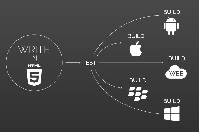 html_app_vorteile