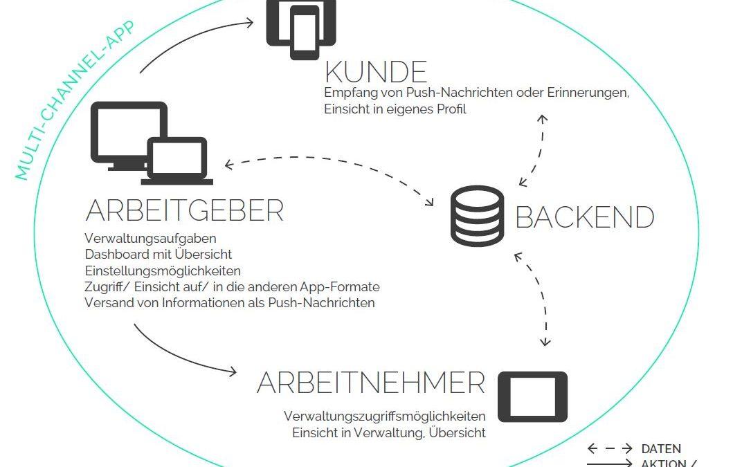 Multi-Channel-App – Flexibilität und Individualität durch Aufgabenteilung