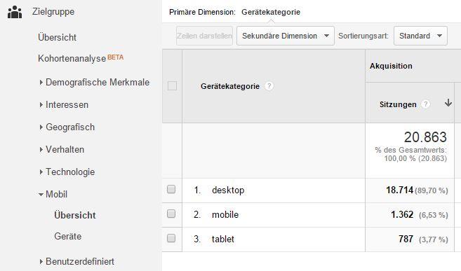 Google Analytics - mobile Geräte