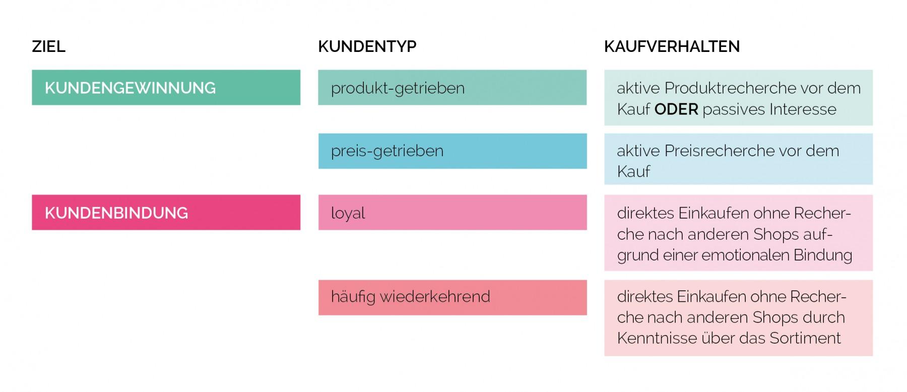 Tabelle_Kundentypen(c)FLYACTS_GmbH