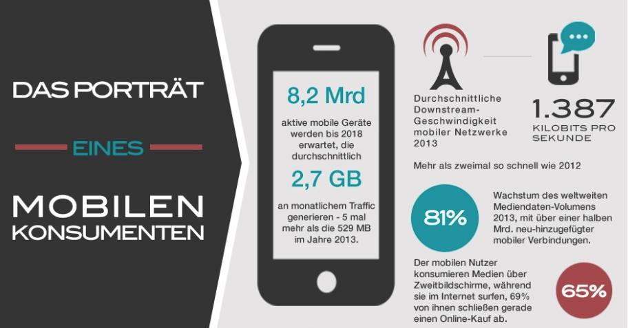Der mobile Konsument – ein Porträt als Infografik