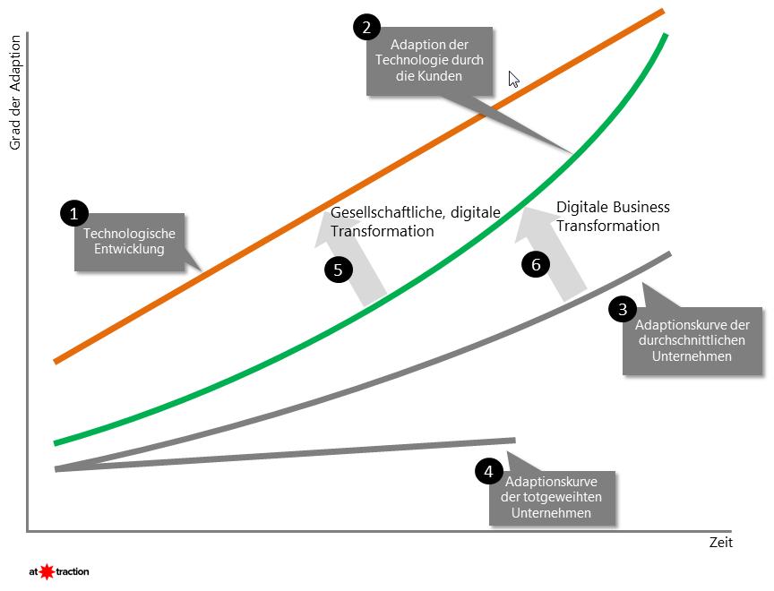 Verlauf zeigt den Grad der Adaption im Verlauf der Zeit anhand verschiedener Beispiele