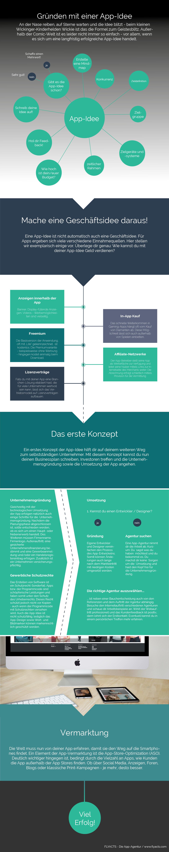 Gründen mit einer App-Infografik