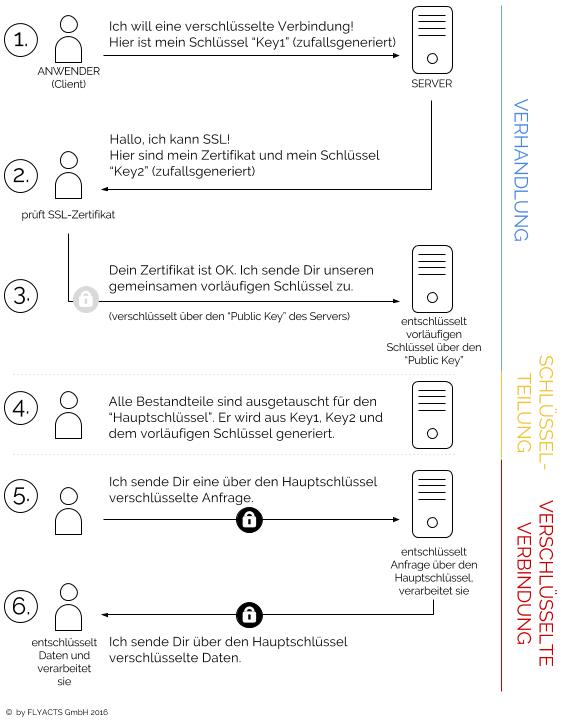 SSL-Verschlüsselung für Ihr Projekt - Alle Infos und die Anleitung ...