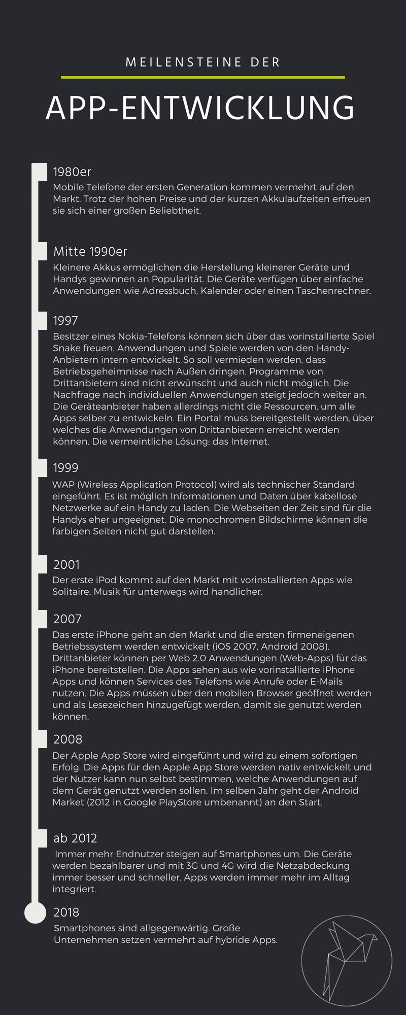 Infografik zu den Meilensteinen der App-Entwicklung