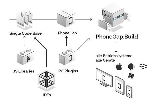 Phonegap-Entwicklung