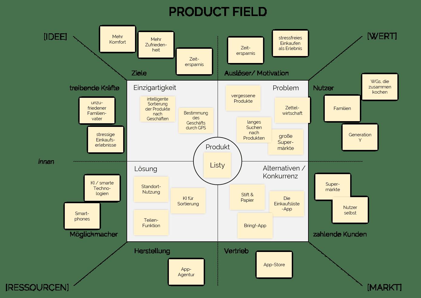 Beispiel Product Field anhand einer Einkaufslisten-App