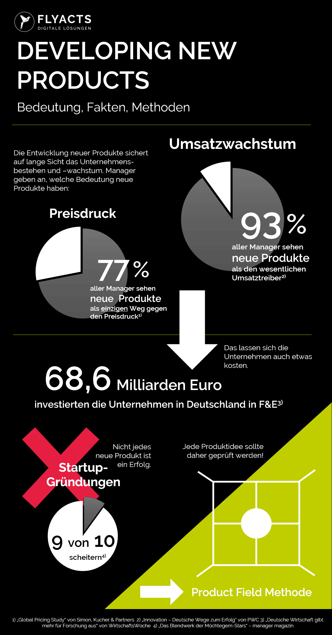 Bedeutung von Produktinnovationen und neuen Produkten (Infografik)